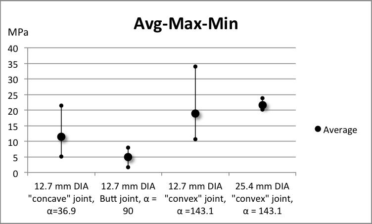 Make an avg max min chart in excel avgmaxmin basic chart ccuart Choice Image