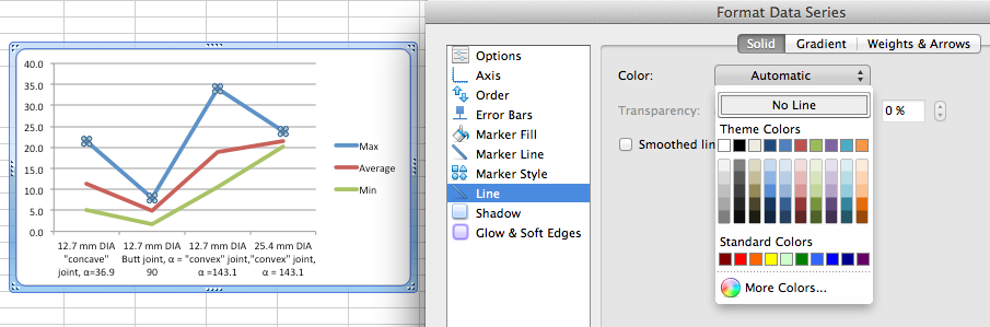 how to add max min lines in excel